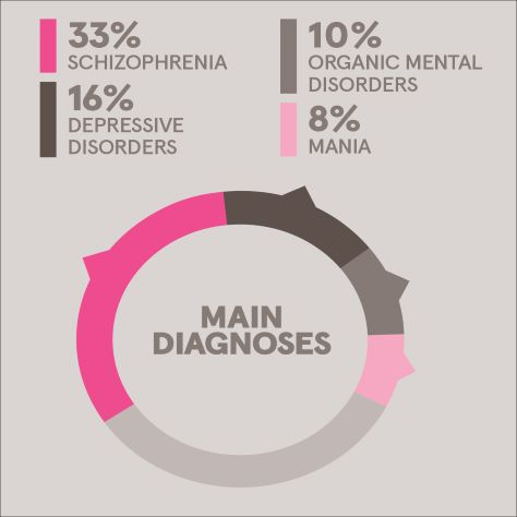 Main diagnosis among psychiatric inpatients