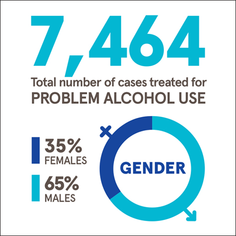 Infographic showing number treated for alcohol