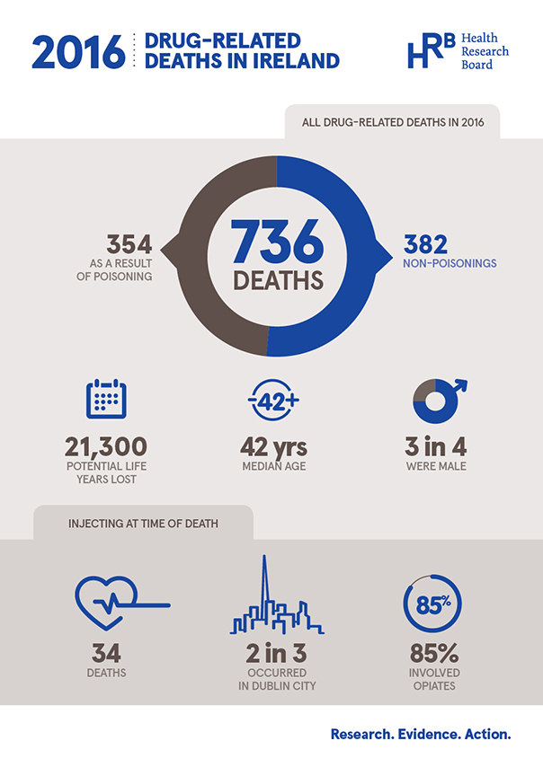 Drug-related deaths infographic page 1, main statistic, 736 drug-related deaths in 2016, 354 as a result of poisoning and 382 non-poisonings