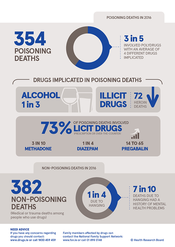Drug related deaths infographic page 2, main statistic, 3 in 5 poisoning deaths involved polydrug use, on average 4 drugs, 1 in 3 involved alcohol, 1 in 4 non-posoning deaths were due to hanging
