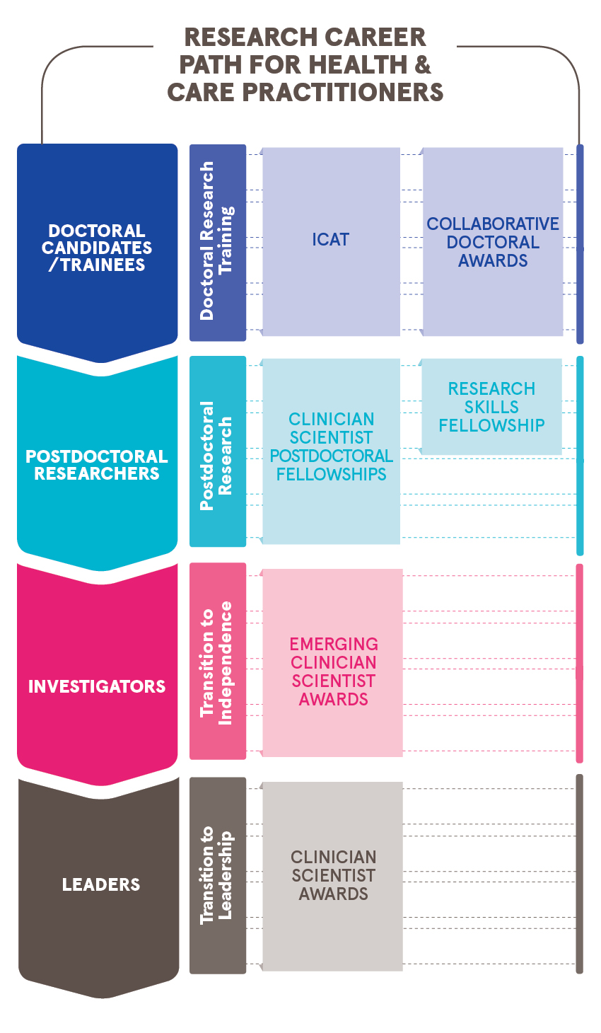 Health and care practitioner career path diagram