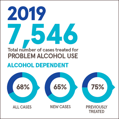 7,546 cases treated for problem alcohol use in 2019. 68% of all cases were categorised as alcohol dependent. 65% of new cases and 75% of previously treated cases were categorised as alcohol dependent.