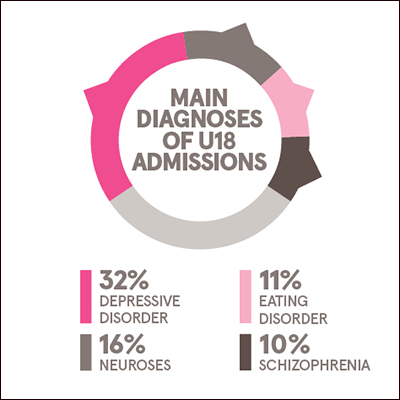 Main diagnoses of under 18s admissions: 32% depressive disorder, 16% neuroses, 11% eating disorder, 10% schizophrenia