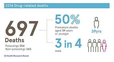 697 drug-related deaths; Poisonings 354, non-poisonings 343; 50%  of deaths were 39 years or younger; 3 in 4 were male