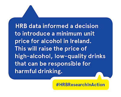 HRB data informed a decision to introduce a minimum unit price for alcohol in Ireland. This will raise the price of high-alcohol, low-quality drinks that can be responsible for harmful drinking.