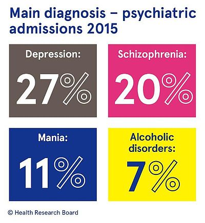 infographic showing main diagnosis on admission to psychiatric hospital and units