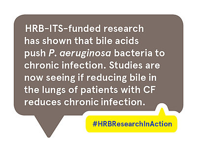 HRB-ITS-funded research has shown that bile acids push P. aeruginosa bacteria to chronic infection. Studies are now seeing if reducing bile in the lungs of patients with CF reduces chronic infection.