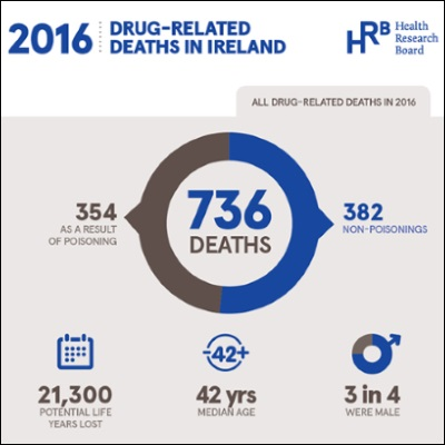 2016 Drug-related deaths in Ireland. 736 deaths, 354 poisonings, 382 non-poisonings, 21,300 potential life years lost, 42 years median age at death, 3 in 4 deaths were male.